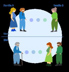 Illustration, wie der Angehörigen-Tausch zwischen zwei familien funktioniert