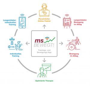 "Infografik ""MS bewegt!"""