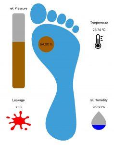 Diabeteisches Fußsyndrom_Ifoot_HealthcareHeidi01